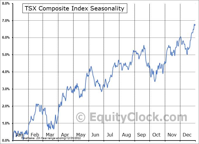 S&P/TSX Composite Index Seasonal Chart