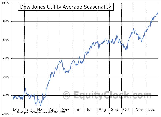 Dow Jones Utility Average Seasonal Chart