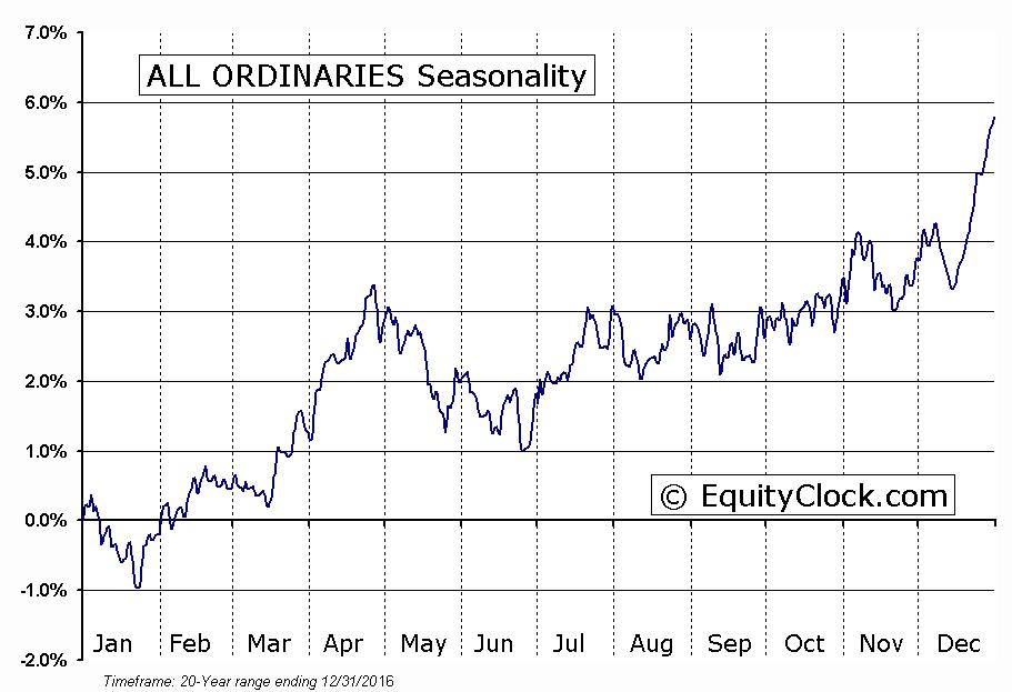 ALL ORDINARIES Seasonal Chart