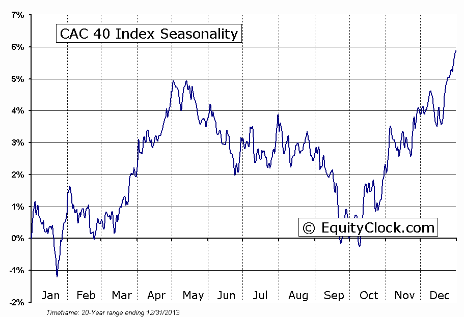 CAC 40 Index Seasonal Chart