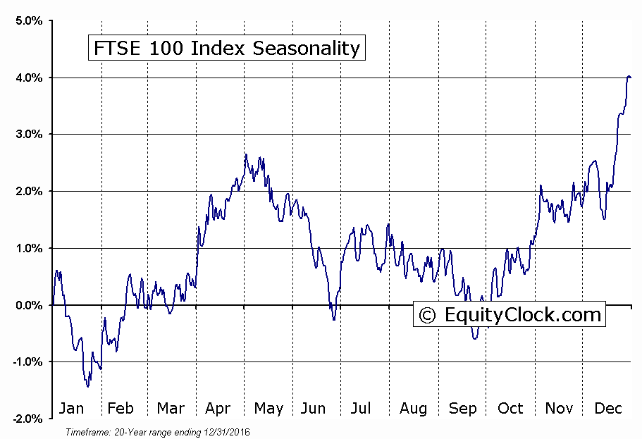 FTSE 100 Index Seasonal Chart