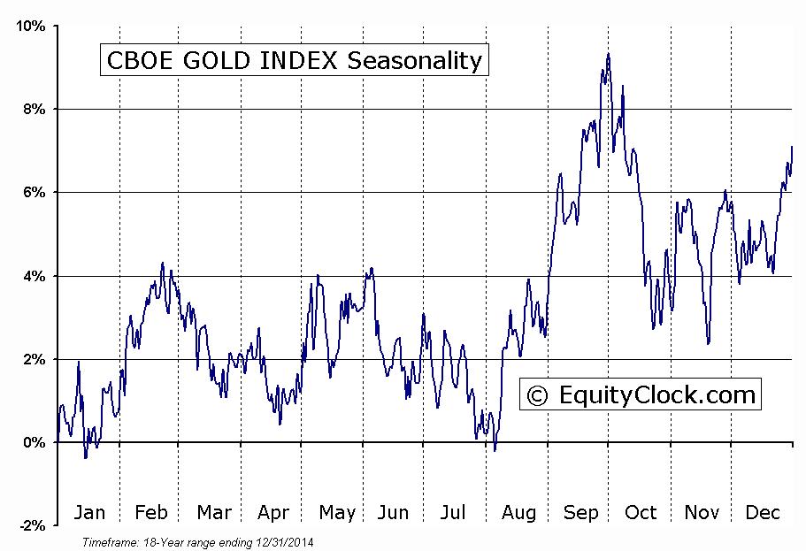 CBOE GOLD INDEX Seasonal Chart