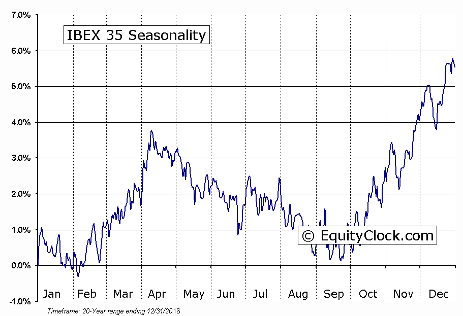 IBEX 35 Seasonal Chart