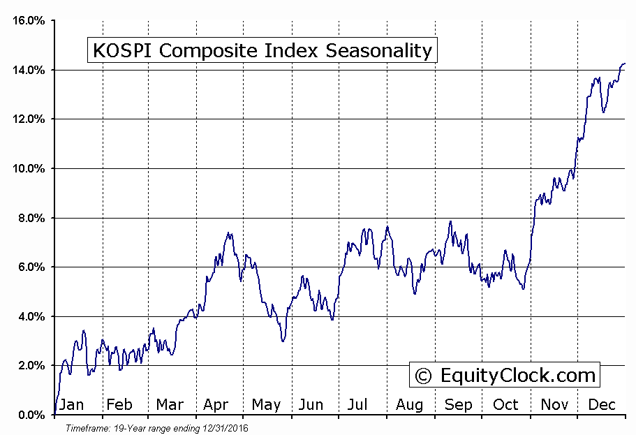 KOSPI Composite Index Seasonal Chart