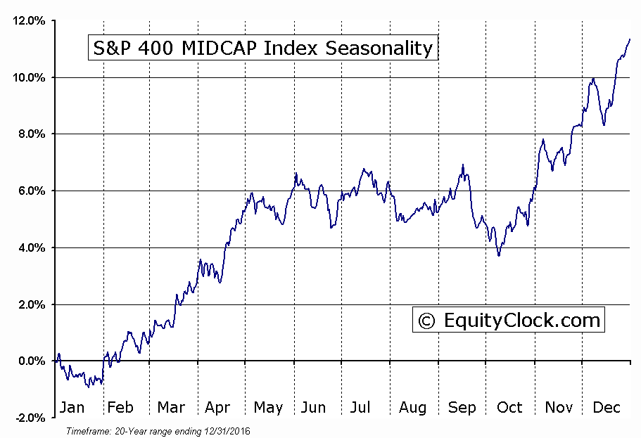 S&P 400 MIDCAP Index Seasonal Chart