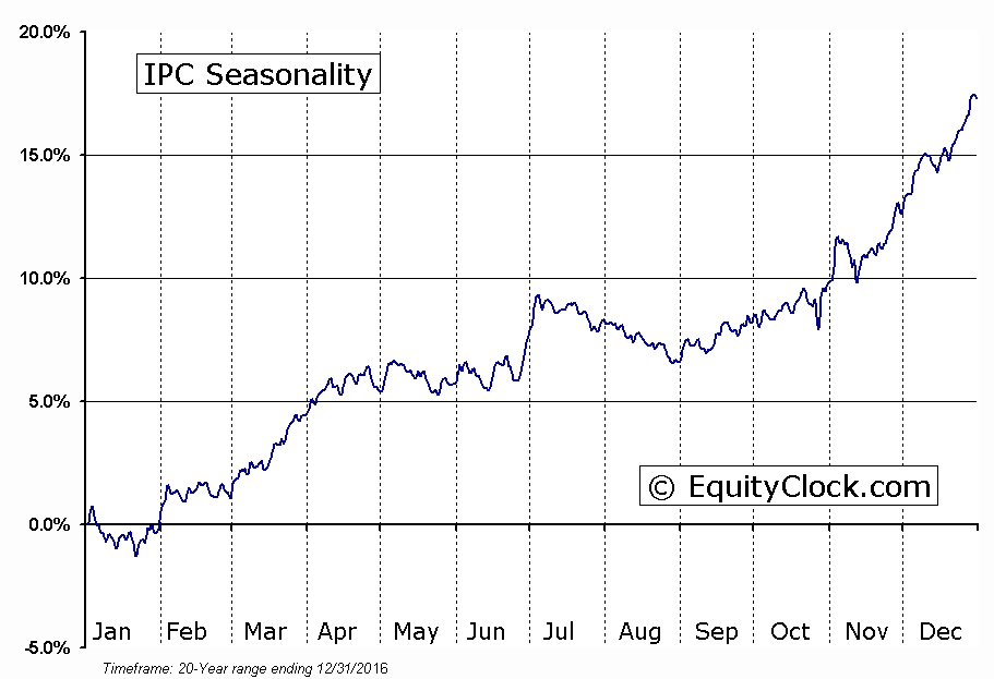 IPC Seasonal Chart