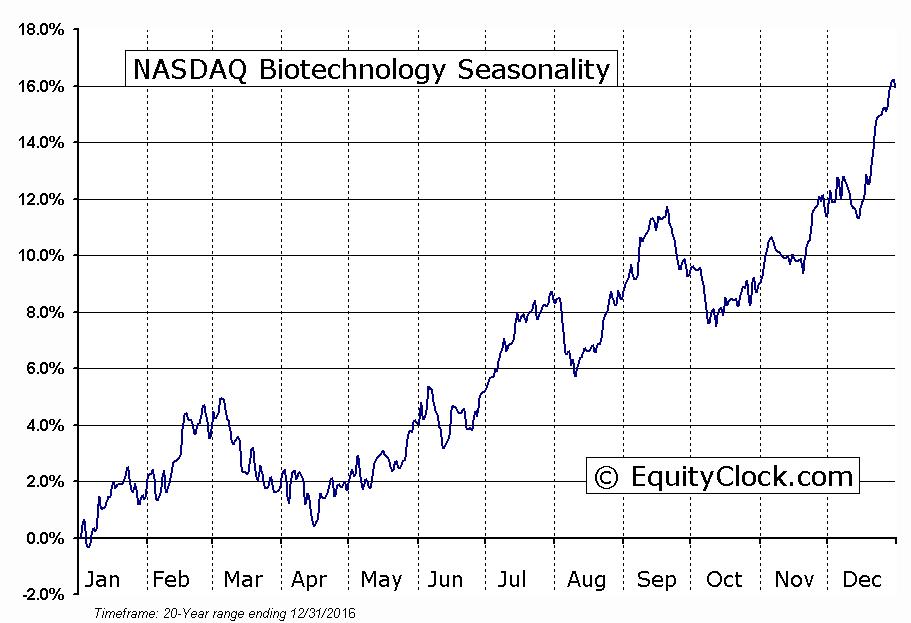 NASDAQ Biotechnology Seasonal Chart