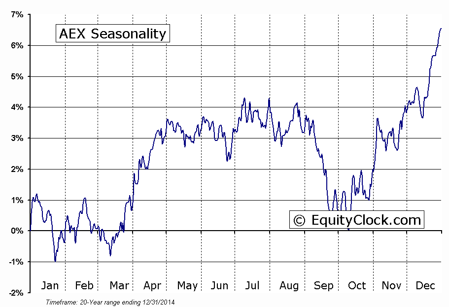 AEX Seasonal Chart