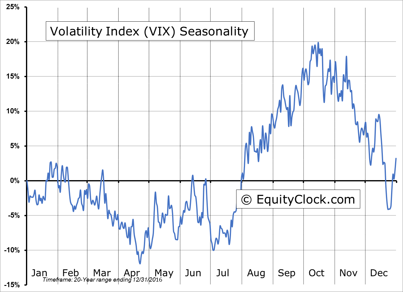 Volatility Index (VIX) Seasonal Chart