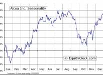Alcoa Inc. (NYSE:AA) Seasonal Chart