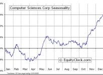 Computer Sciences Corporation  (NYSE:CSC) Seasonal Chart