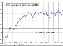 CVS Caremark Corporation  (NYSE:CVS) Seasonal Chart