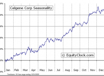 Celgene Corporation  (NASDAQ:CELG) Seasonal Chart