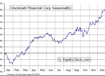 Cincinnati Financial Corporation  (NASDAQ:CINF) Seasonal Chart