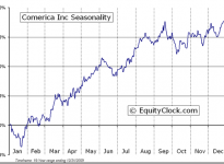 Comerica Incorporated  (NYSE:CMA) Seasonal Chart