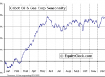Cabot Oil & Gas Corporation  (NYSE:COG) Seasonal Chart