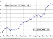 Cisco Systems, Inc.  (NASDAQ:CSCO) Seasonal Chart
