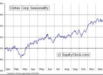 Cintas Corporation  (NASDAQ:CTAS) Seasonal Chart