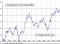 Compuware Corporation  (NASDAQ:CPWR) Seasonal Chart