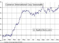 Cameron International Corporation  (NYSE:CAM) Seasonal Chart