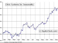 Citrix Systems, Inc.  (NASDAQ:CTXS) Seasonal Chart