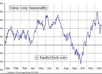 Ciena Corporation  (NASDAQ:CIEN) Seasonal Chart