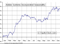 Adobe Systems Incorporated  (NASDAQ:ADBE) Seasonal Chart