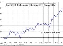 Cognizant Technology Solutions Corp.  (NASDAQ:CTSH) Seasonal Chart