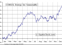 CONSOL Energy Inc.  (NYSE:CNX) Seasonal Chart
