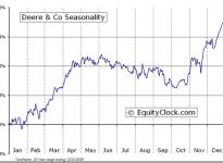 Deere & Company  (NYSE:DE) Seasonal Chart
