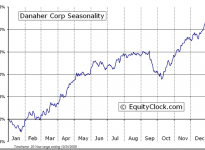 Danaher Corporation  (NYSE:DHR) Seasonal Chart