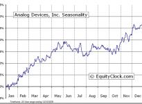 Analog Devices, Inc.  (NYSE:ADI) Seasonal Chart