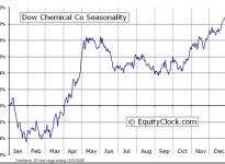 The Dow Chemical Company  (NYSE:DOW) Seasonal Chart