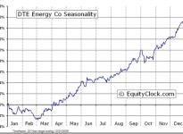 DTE Energy Company  (NYSE:DTE) Seasonal Chart