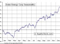 Duke Energy Corporation  (NYSE:DUK) Seasonal Chart