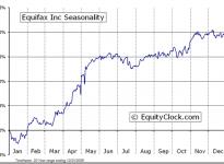 Equifax Inc.  (NYSE:EFX) Seasonal Chart