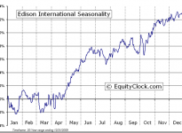 Edison International  (NYSE:EIX) Seasonal Chart