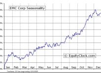 EMC Corporation  (NYSE:EMC) Seasonal Chart