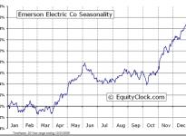 Emerson Electric Co.  (NYSE:EMR) Seasonal Chart