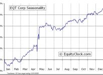 EQT Corporation  (NYSE:EQT) Seasonal Chart