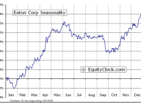 Eaton Corporation  (NYSE:ETN) Seasonal Chart