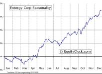 Entergy Corporation  (NYSE:ETR) Seasonal Chart