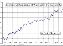 Expeditors International of Washington  (NASDAQ:EXPD) Seasonal Chart