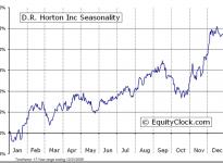 D.R. Horton, Inc.  (NYSE:DHI) Seasonal Chart
