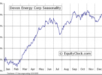 Devon Energy Corporation  (NYSE:DVN) Seasonal Chart