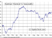 Eastman Chemical Company  (NYSE:EMN) Seasonal Chart