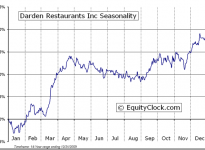 Darden Restaurants, Inc.  (NYSE:DRI) Seasonal Chart