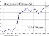 Quest Diagnostics Incorporated  (NYSE:DGX) Seasonal Chart