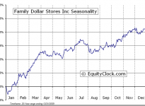 Family Dollar Stores, Inc.  (NYSE:FDO) Seasonal Chart