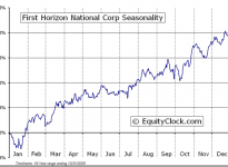 First Horizon National Corporation  (NYSE:FHN) Seasonal Chart